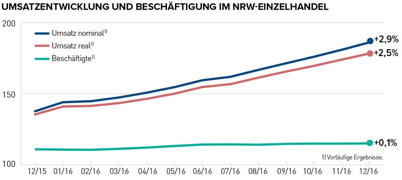 NRW, Umsatzentwicklung, Beschäftigung, Einzelhandel, Handel